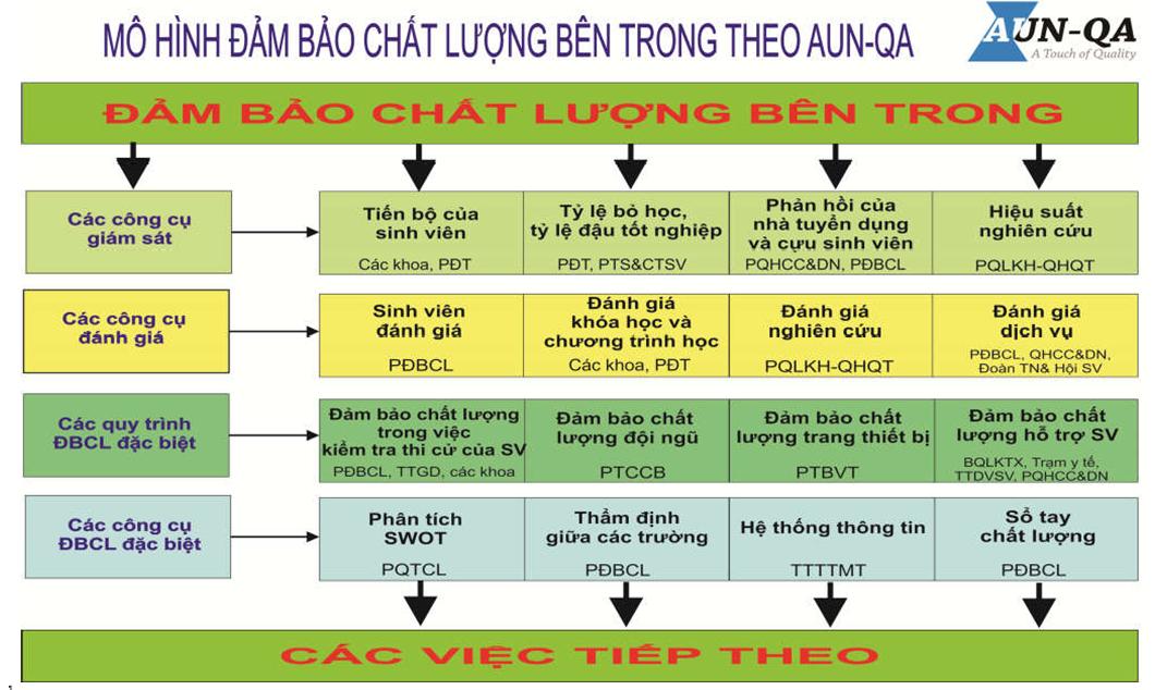 SƠ ĐỒ ĐẢM BẢO CHẤT LƯỢNG BÊN TRONG AUN-QA